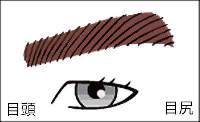 男の眉毛(上がり眉)